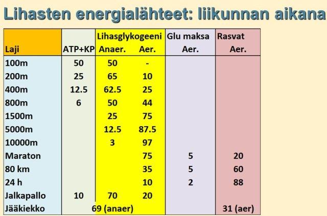 Lihasten energialähteet